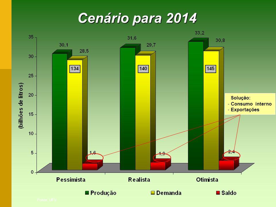 Cenário para 2014 Cenário para 2014 Fonte: UFV Solução: - Consumo interno - Exportações