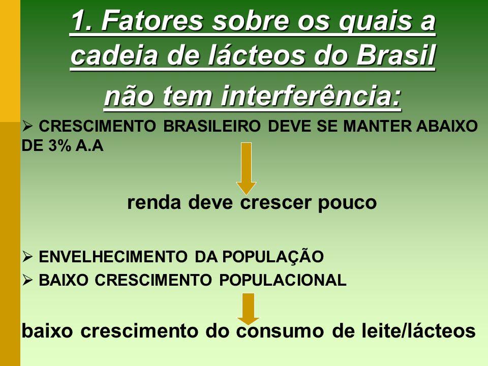 1. Fatores sobre os quais a cadeia de lácteos do Brasil não tem interferência: CRESCIMENTO BRASILEIRO DEVE SE MANTER ABAIXO DE 3% A.A renda deve cresc