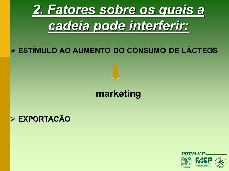 2. Fatores sobre os quais a cadeia pode interferir: ESTÍMULO AO AUMENTO DO CONSUMO DE LÁCTEOS marketing EXPORTAÇÃO