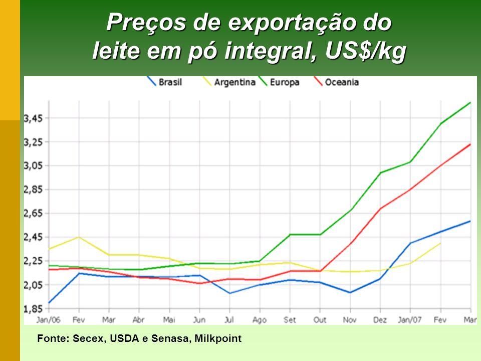 Preços de exportação do leite em pó integral, US$/kg Fonte: Secex, USDA e Senasa, Milkpoint