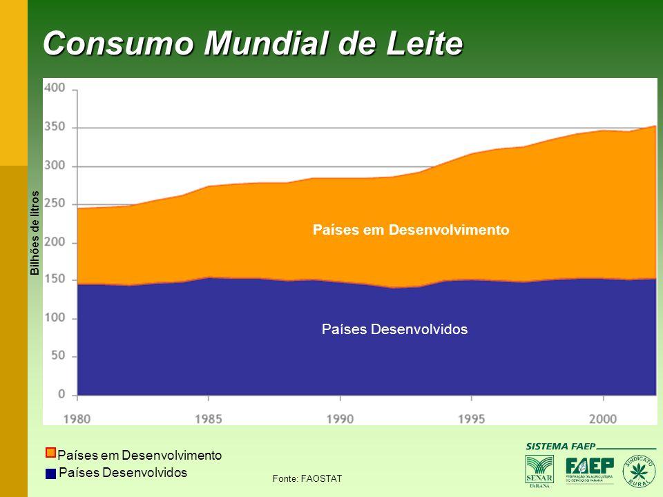 Consumo Mundial de Leite Países em Desenvolvimento Países Desenvolvidos Fonte: FAOSTAT Países em Desenvolvimento Países Desenvolvidos Bilhões de litro