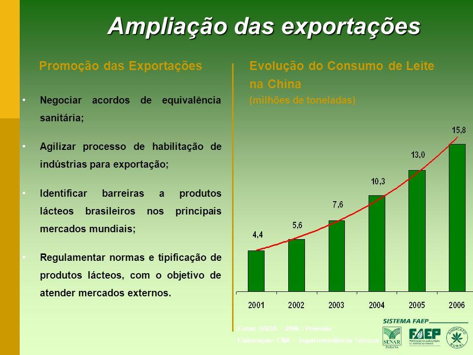 Promoção das Exportações Negociar acordos de equivalência sanitária; Agilizar processo de habilitação de indústrias para exportação; Identificar barre