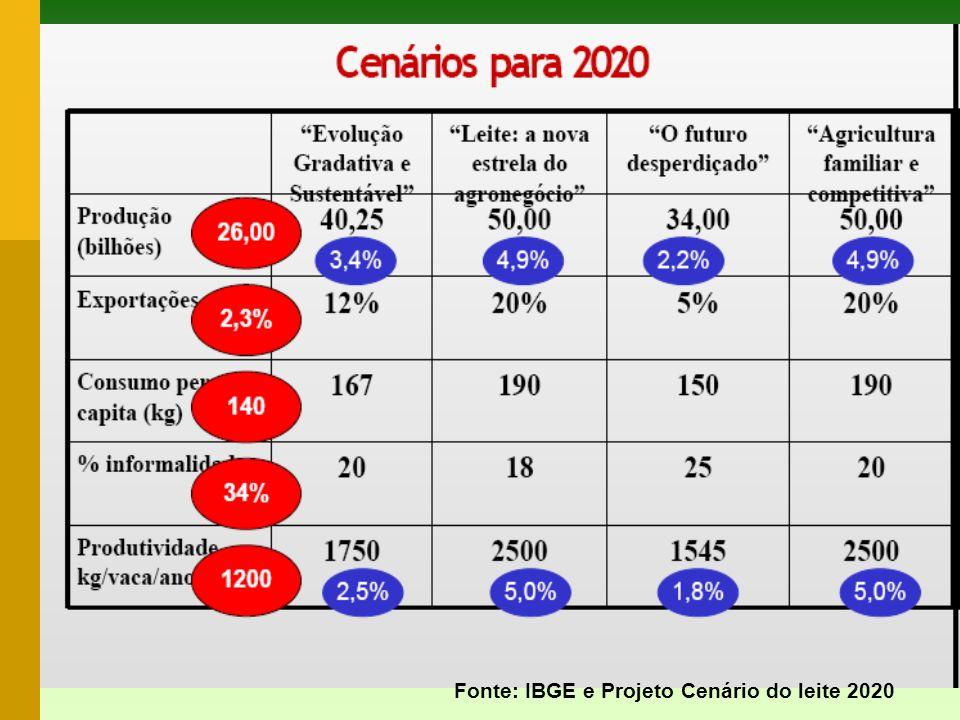 Fonte: IBGE e Projeto Cenário do leite 2020