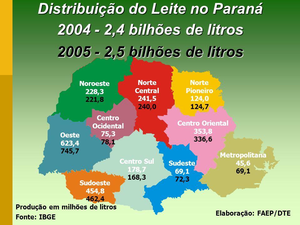 Distribuição do Leite no Paraná 2004 - 2,4 bilhões de litros 2005 - 2,5 bilhões de litros Noroeste 228,3 221,8 Centro Ocidental 75,3 78,1 Norte Centra