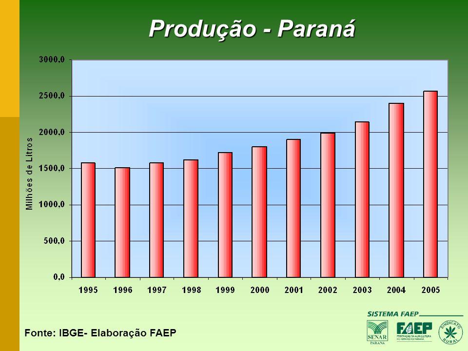 Produção - Paraná Fonte: IBGE- Elaboração FAEP