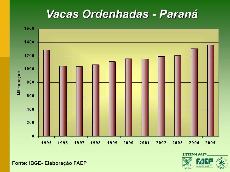 Vacas Ordenhadas - Paraná Fonte: IBGE- Elaboração FAEP