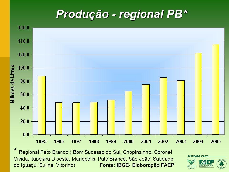 Produção - regional PB* * Regional Pato Branco ( Bom Sucesso do Sul, Chopinzinho, Coronel Vivida, Itapejara Doeste, Mariópolis, Pato Branco, São João,
