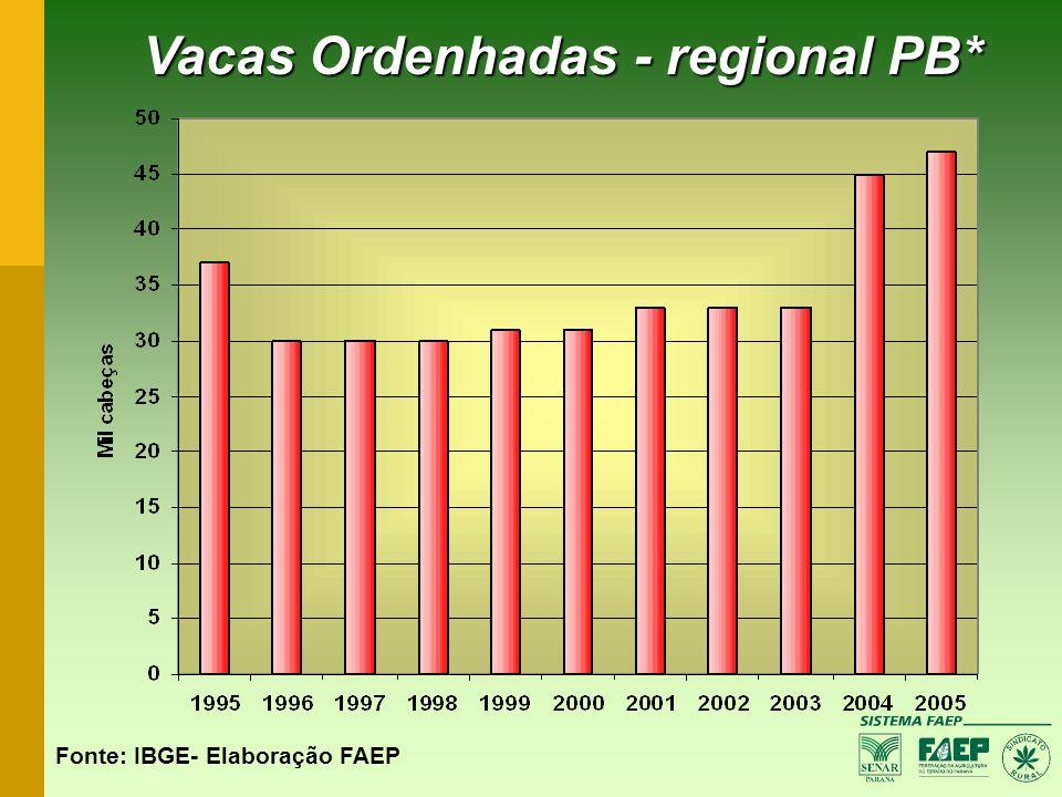 Vacas Ordenhadas - regional PB* Fonte: IBGE- Elaboração FAEP