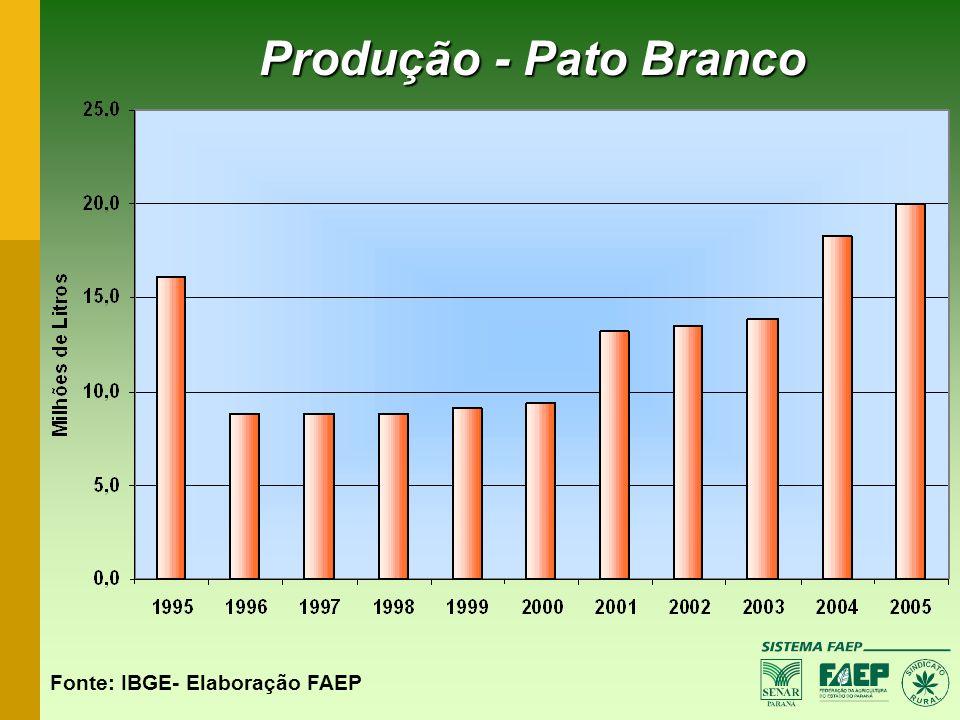 Produção - Pato Branco Fonte: IBGE- Elaboração FAEP