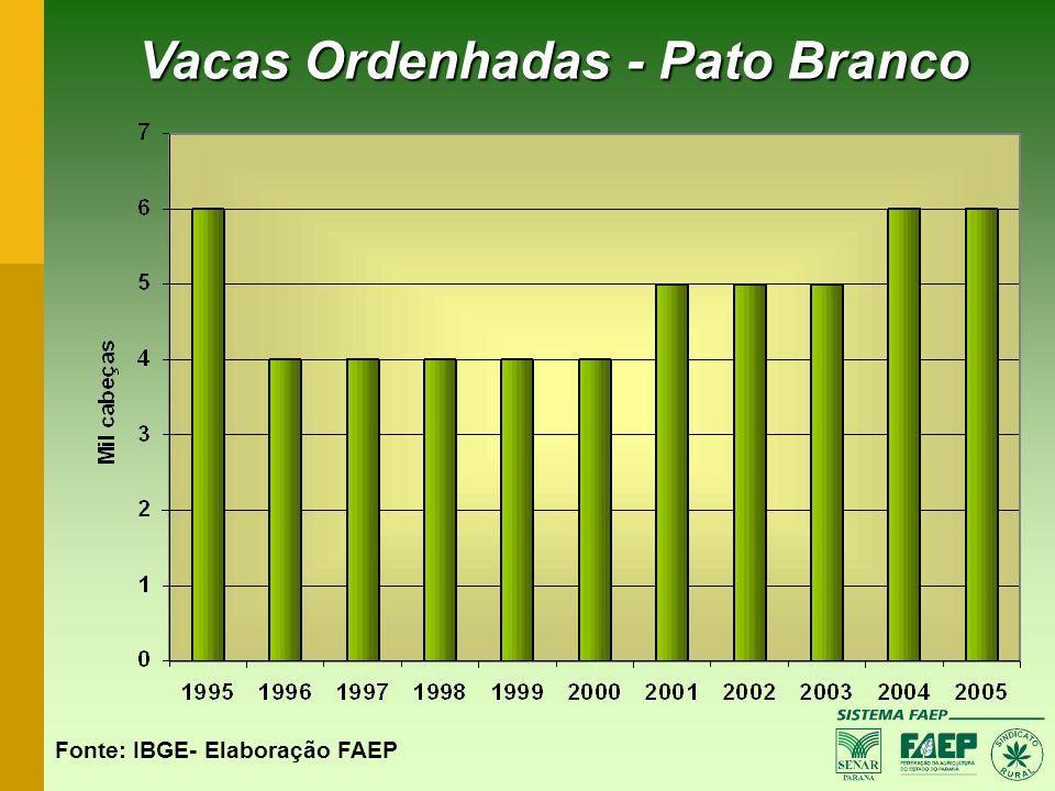 Vacas Ordenhadas - Pato Branco Fonte: IBGE- Elaboração FAEP