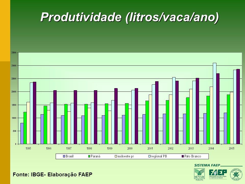 Produtividade (litros/vaca/ano) Fonte: IBGE- Elaboração FAEP