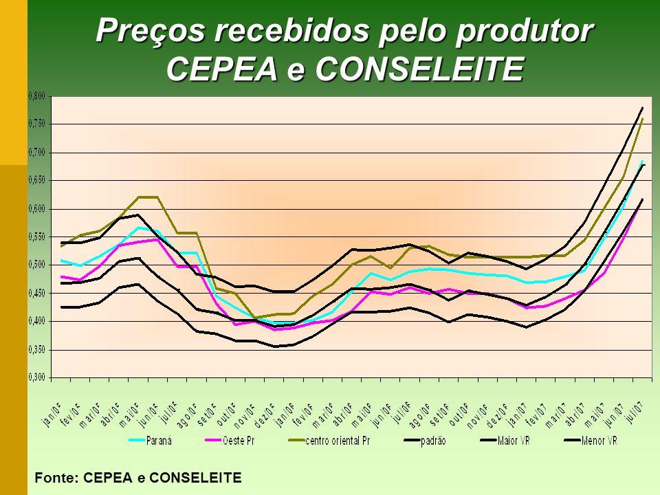 Preços recebidos pelo produtor CEPEA e CONSELEITE Fonte: CEPEA e CONSELEITE