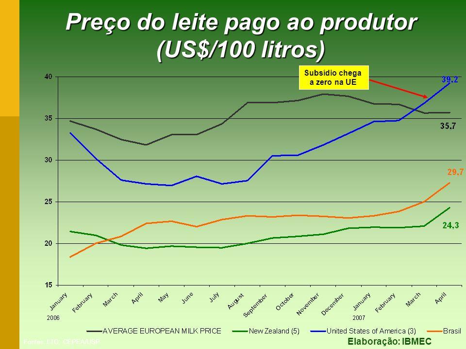 Preço do leite pago ao produtor (US$/100 litros) Elaboração: IBMEC Subsídio chega a zero na UE Fontes: LTO; CEPEA/USP