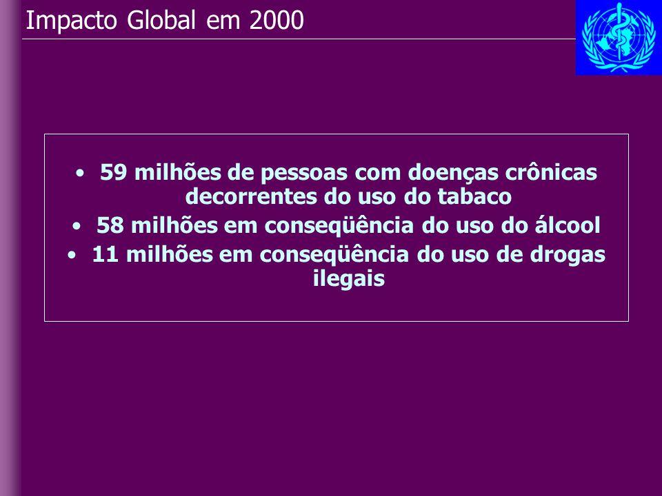 Impacto Global em 2000 59 milhões de pessoas com doenças crônicas decorrentes do uso do tabaco 58 milhões em conseqüência do uso do álcool 11 milhões