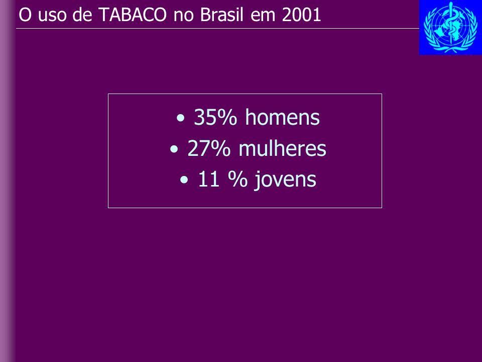 O uso de TABACO no Brasil em 2001 35% homens 27% mulheres 11 % jovens