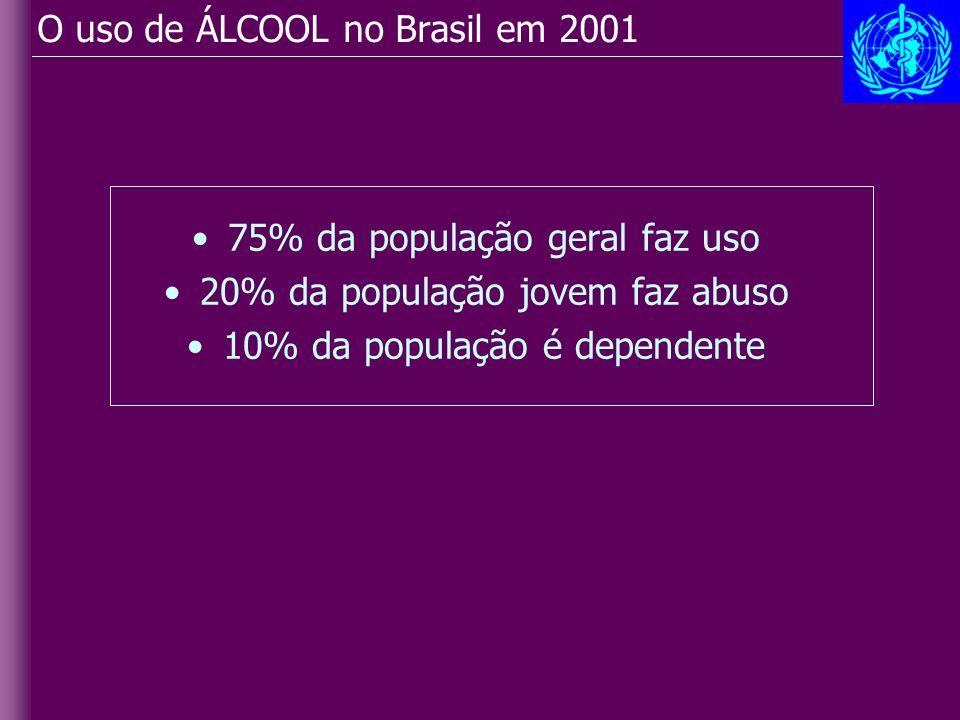 O uso de ÁLCOOL no Brasil em 2001 75% da população geral faz uso 20% da população jovem faz abuso 10% da população é dependente