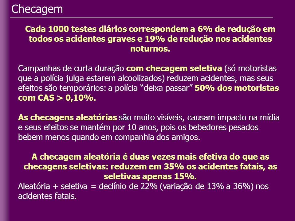 Checagem Cada 1000 testes diários correspondem a 6% de redução em todos os acidentes graves e 19% de redução nos acidentes noturnos. Campanhas de curt