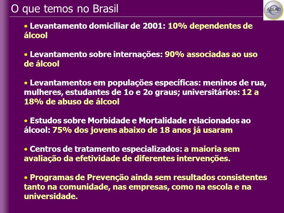 Levantamento domiciliar de 2001: 10% dependentes de álcool Levantamento sobre internações: 90% associadas ao uso de álcool Levantamentos em populações