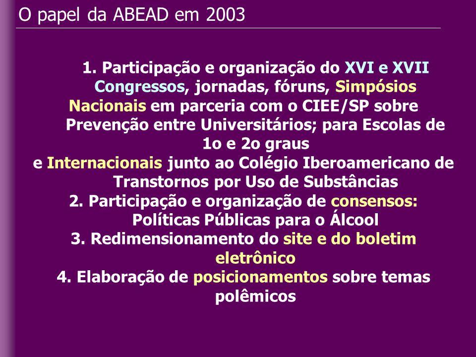 O papel da ABEAD em 2003 1. Participação e organização do XVI e XVII Congressos, jornadas, fóruns, Simpósios Nacionais em parceria com o CIEE/SP sobre