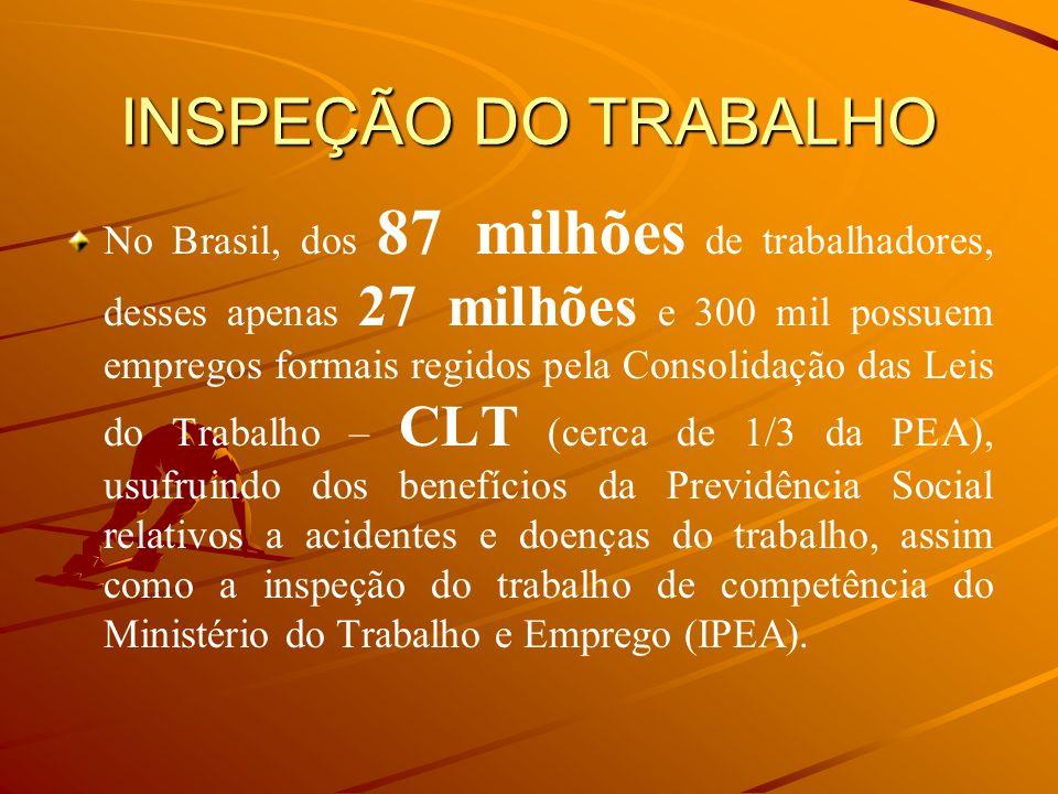 INSPEÇÃO DO TRABALHO No Brasil, dos 87 milhões de trabalhadores, desses apenas 27 milhões e 300 mil possuem empregos formais regidos pela Consolidação