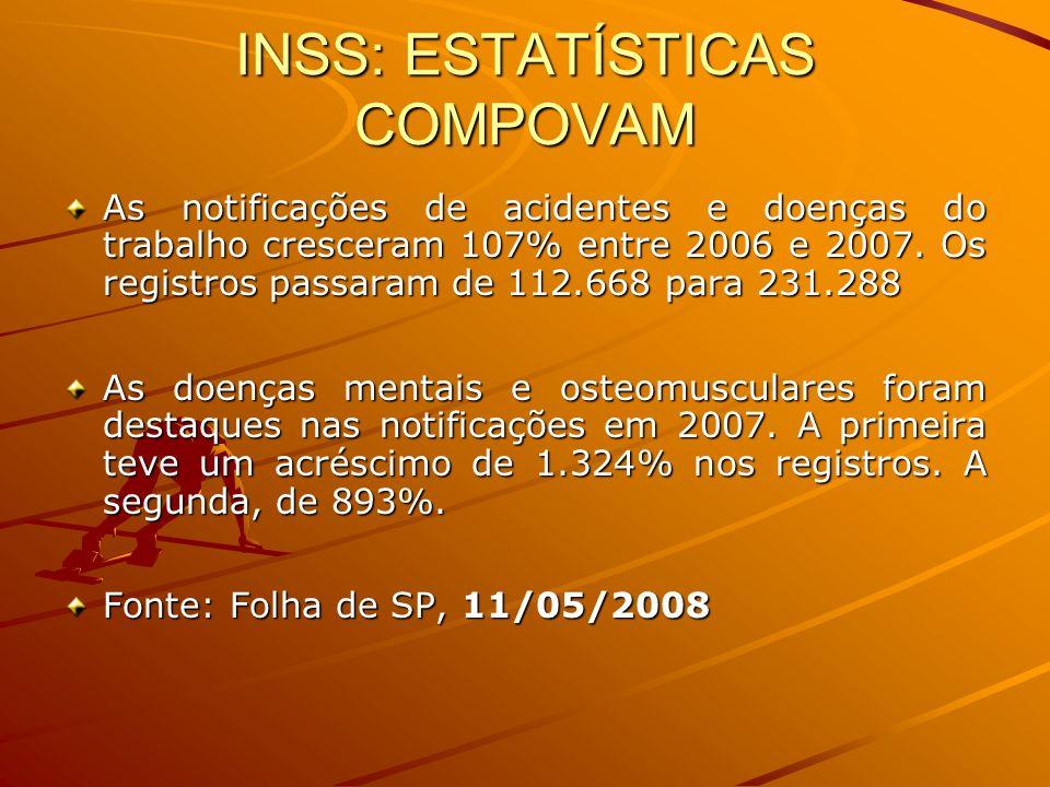 INSS: ESTATÍSTICAS COMPOVAM As notificações de acidentes e doenças do trabalho cresceram 107% entre 2006 e 2007. Os registros passaram de 112.668 para