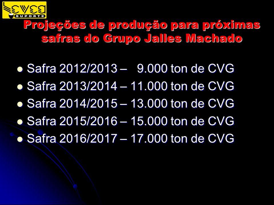Projeções de produção para próximas safras do Grupo Jalles Machado Safra 2012/2013 – 9.000 ton de CVG Safra 2012/2013 – 9.000 ton de CVG Safra 2013/20