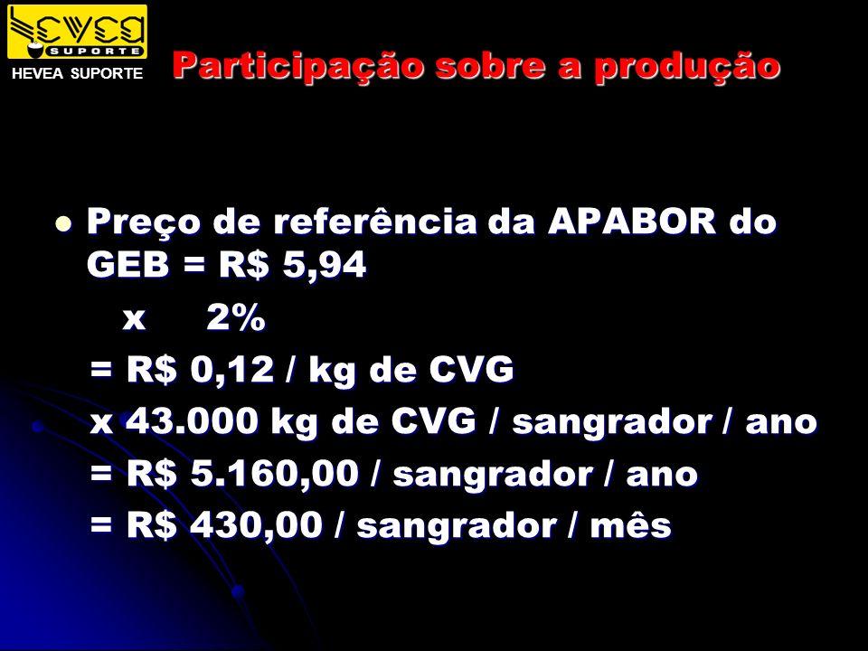 Participação sobre a produção Preço de referência da APABOR do GEB = R$ 5,94 Preço de referência da APABOR do GEB = R$ 5,94 x 2% x 2% = R$ 0,12 / kg d