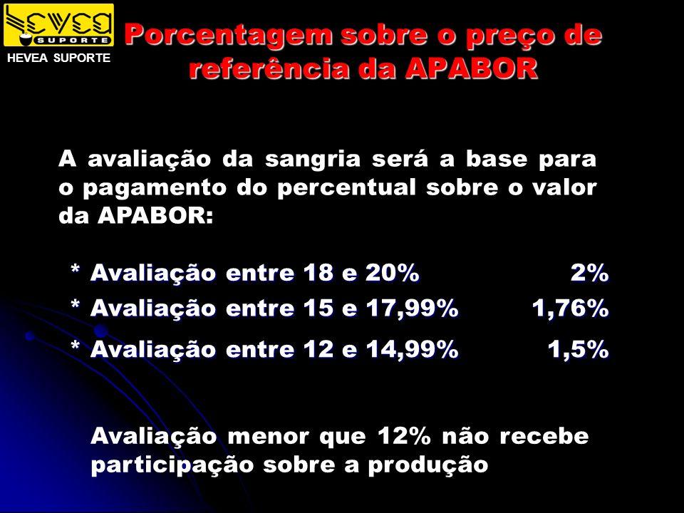Porcentagem sobre o preço de referência da APABOR * Avaliação entre 18 e 20% 2% * Avaliação entre 15 e 17,99% 1,76% * Avaliação entre 12 e 14,99% 1,5%