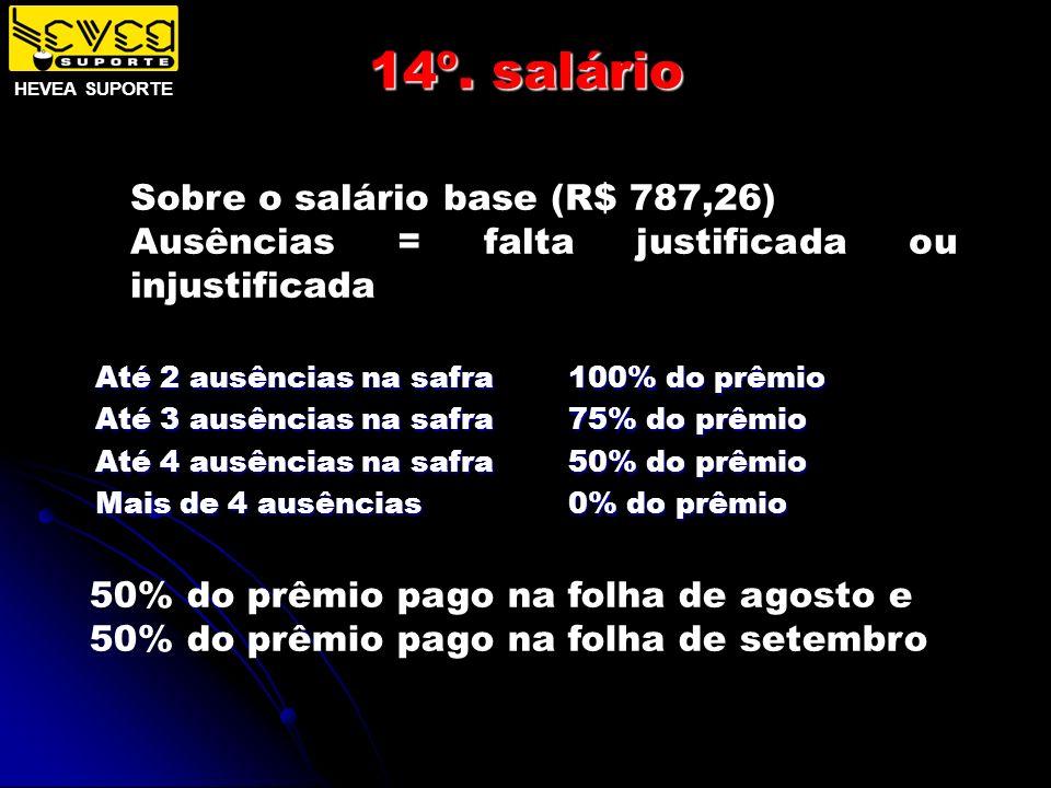 14º. salário Sobre o salário base (R$ 787,26) Ausências = falta justificada ou injustificada Até 2 ausências na safra Até 3 ausências na safra Até 4 a