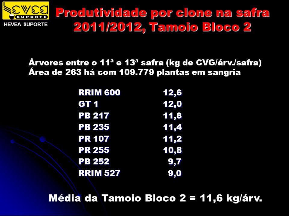 Produtividade por clone na safra 2011/2012, Tamoio Bloco 2 Árvores entre o 11ª e 13ª safra (kg de CVG/árv./safra) Área de 263 há com 109.779 plantas e