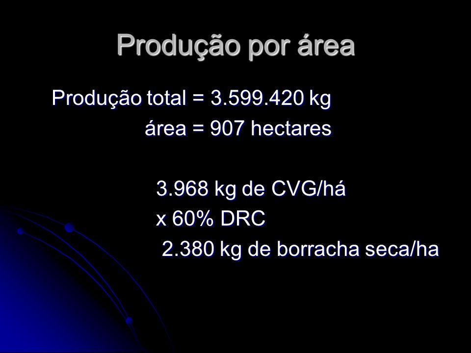 Produção por área Produção total = 3.599.420 kg Produção total = 3.599.420 kg área = 907 hectares área = 907 hectares 3.968 kg de CVG/há 3.968 kg de C