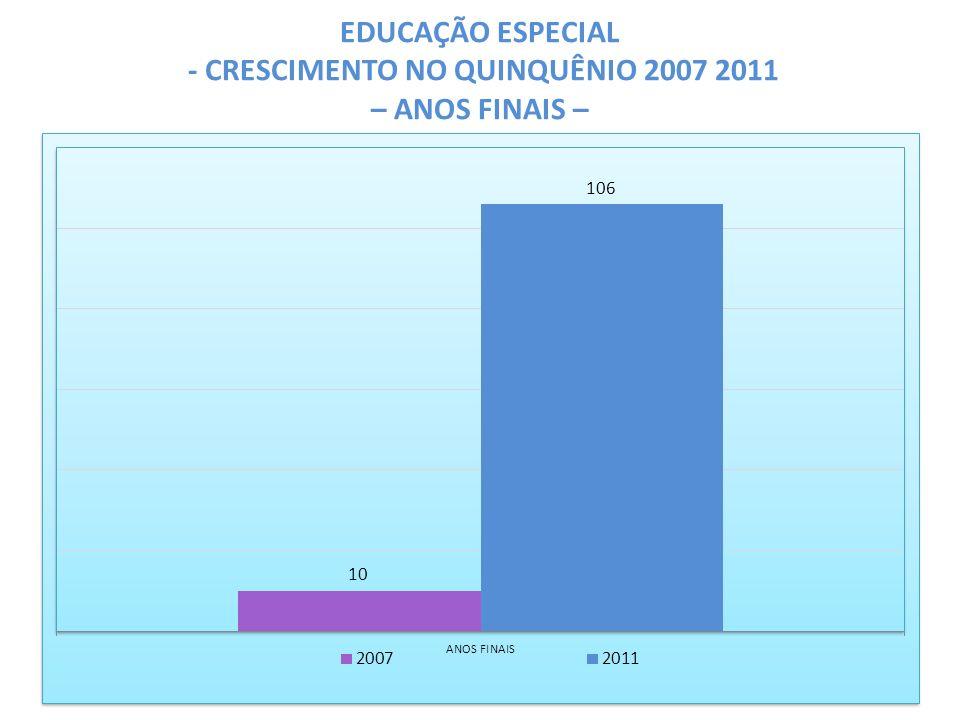 EDUCAÇÃO ESPECIAL - CRESCIMENTO NO QUINQUÊNIO 2007 2011 – ANOS FINAIS –