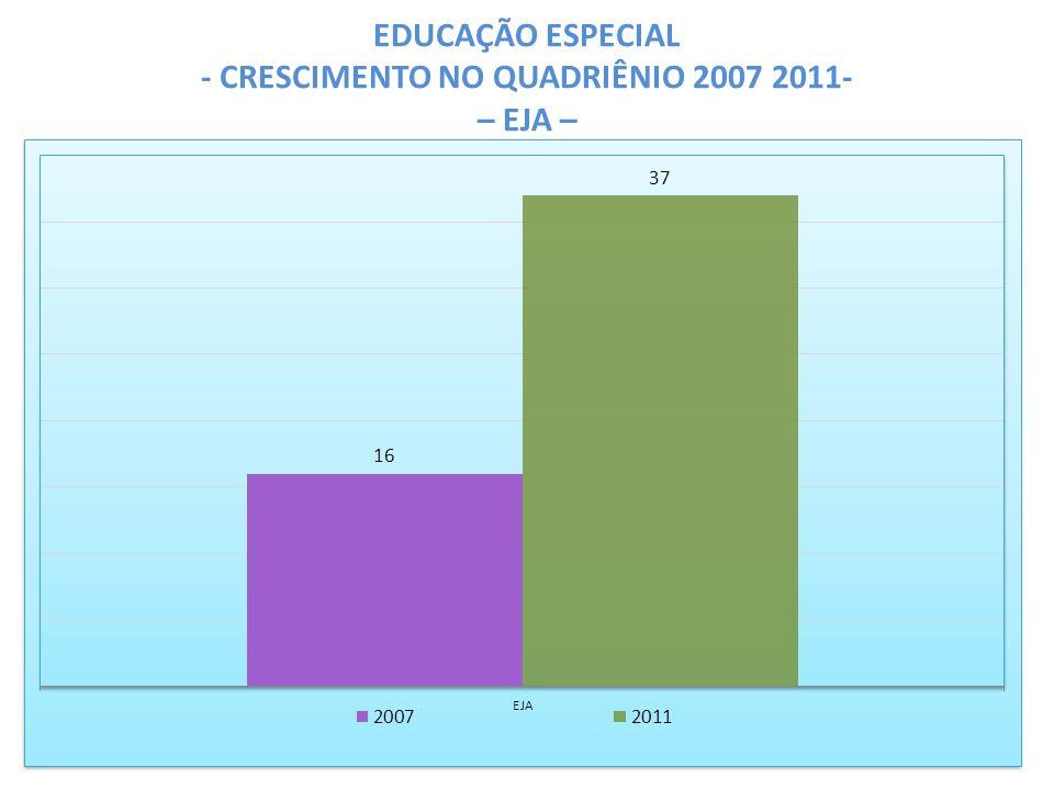 EDUCAÇÃO ESPECIAL - CRESCIMENTO NO QUADRIÊNIO 2007 2011- – EJA –