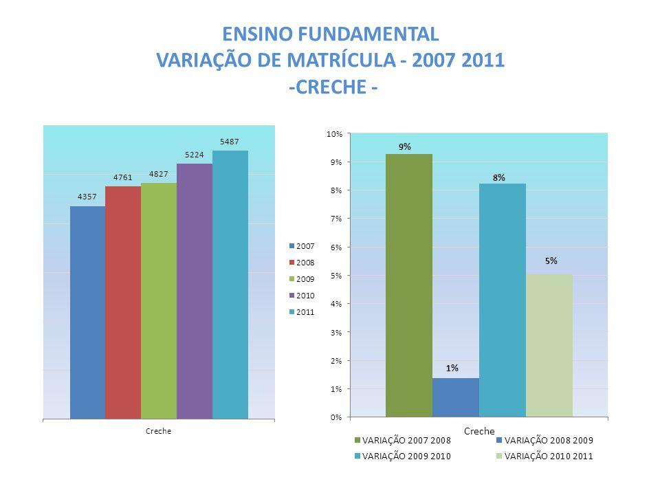 ENSINO FUNDAMENTAL VARIAÇÃO DE MATRÍCULA - 2007 2011 -CRECHE -