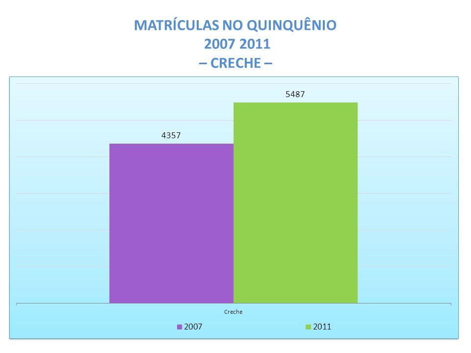 MATRÍCULAS NO QUINQUÊNIO 2007 2011 – CRECHE –