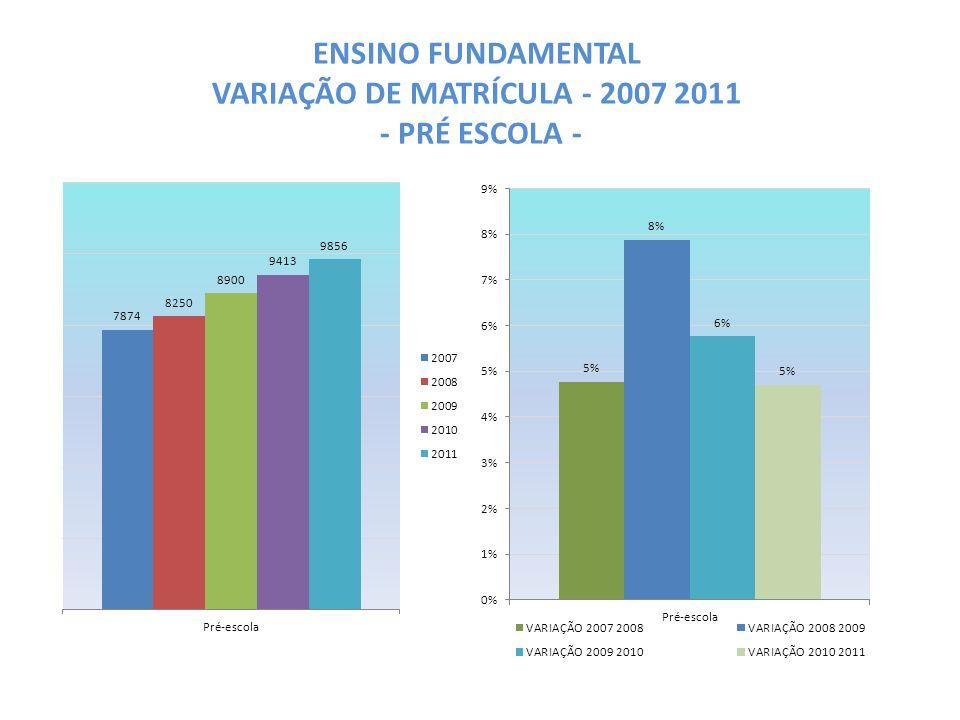 ENSINO FUNDAMENTAL VARIAÇÃO DE MATRÍCULA - 2007 2011 - PRÉ ESCOLA -
