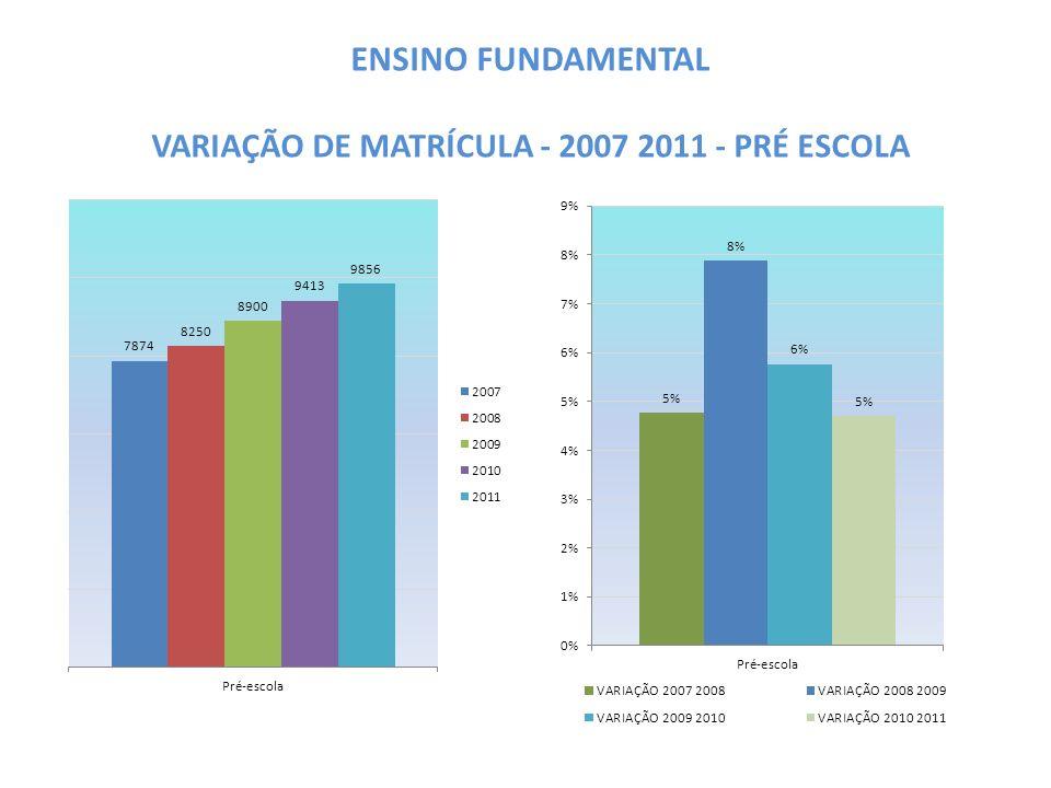 ENSINO FUNDAMENTAL VARIAÇÃO DE MATRÍCULA - 2007 2011 - PRÉ ESCOLA