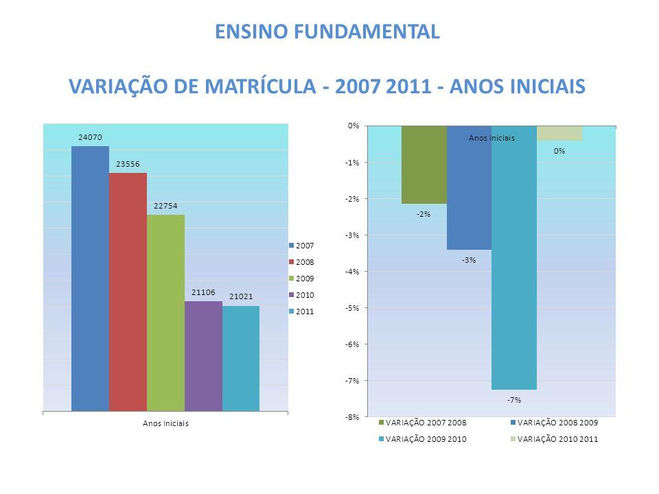 ENSINO FUNDAMENTAL VARIAÇÃO DE MATRÍCULA - 2007 2011 - ANOS INICIAIS