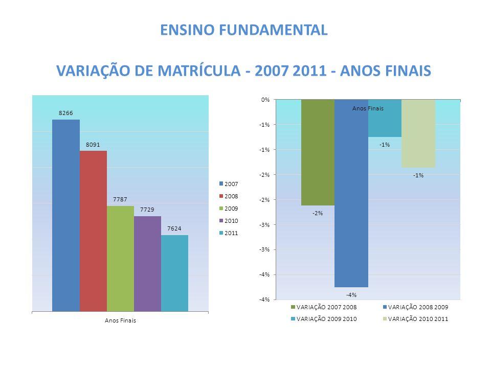 ENSINO FUNDAMENTAL VARIAÇÃO DE MATRÍCULA - 2007 2011 - ANOS FINAIS