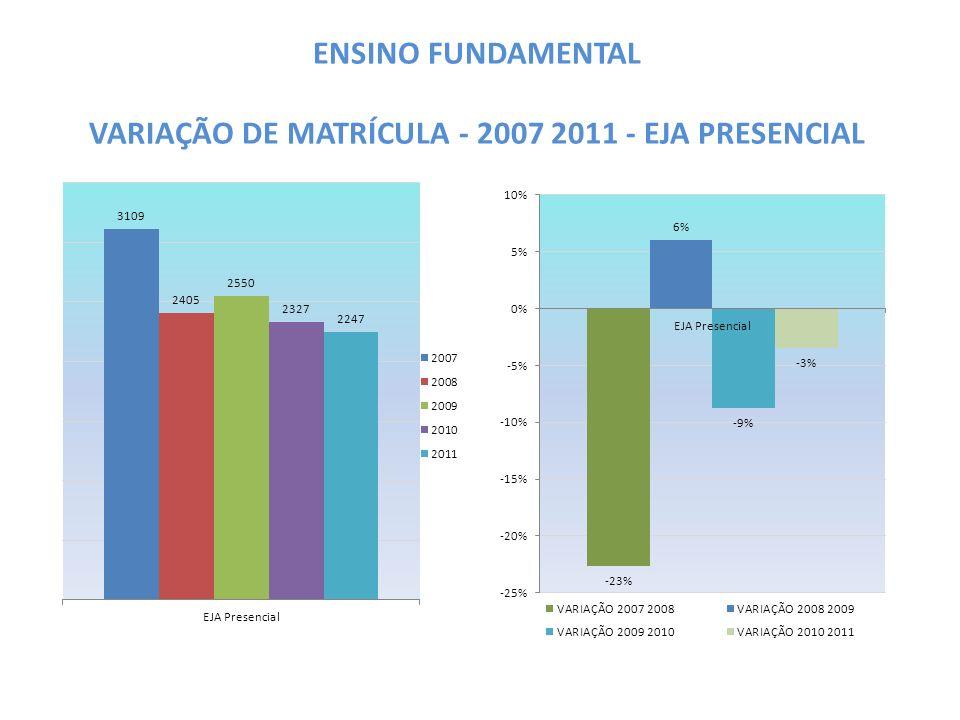 ENSINO FUNDAMENTAL VARIAÇÃO DE MATRÍCULA - 2007 2011 - EJA PRESENCIAL