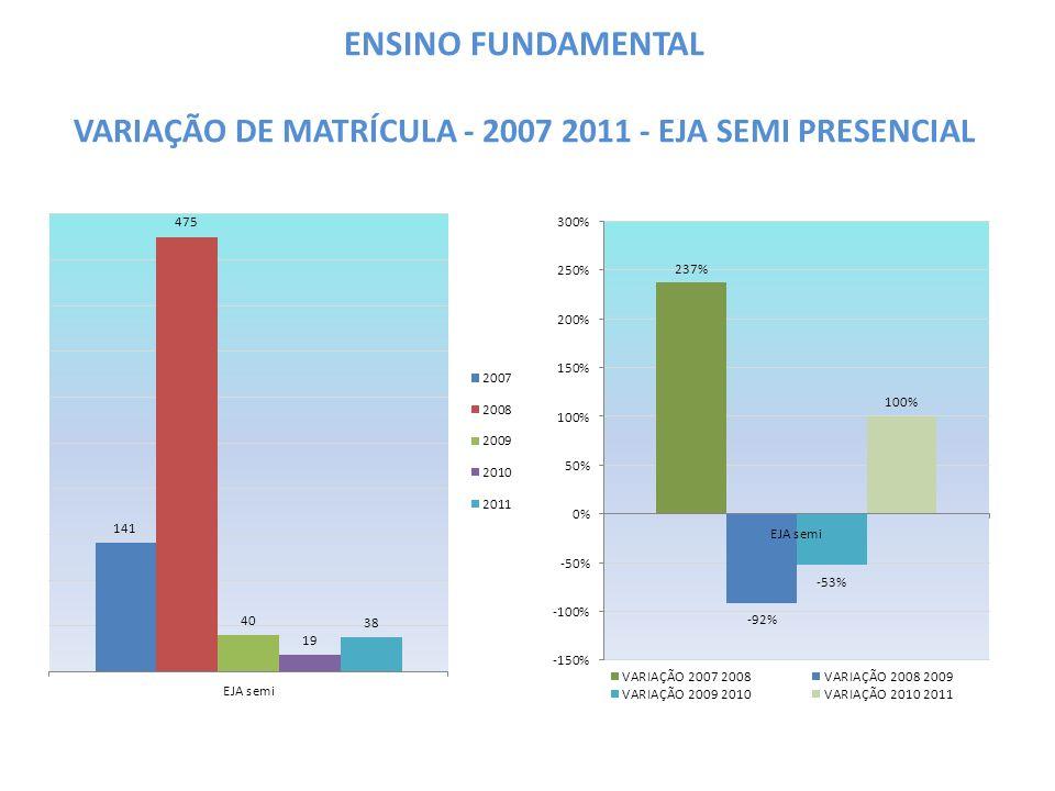 ENSINO FUNDAMENTAL VARIAÇÃO DE MATRÍCULA - 2007 2011 - EJA SEMI PRESENCIAL