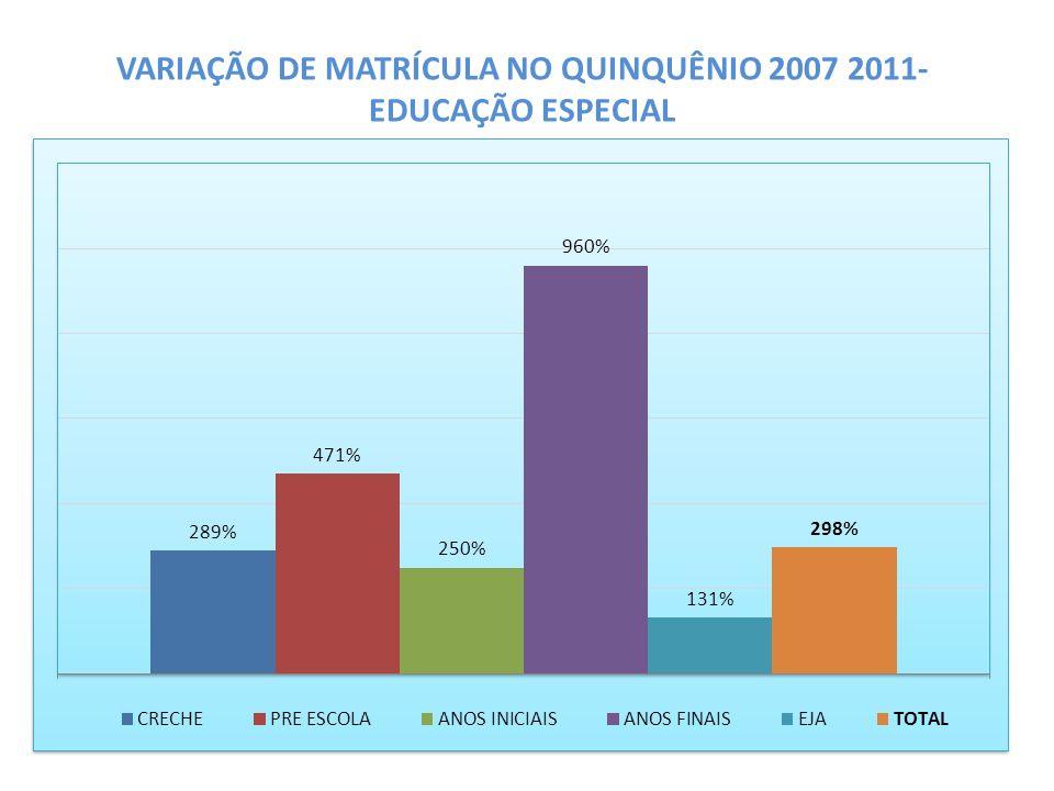 VARIAÇÃO DE MATRÍCULA NO QUINQUÊNIO 2007 2011- EDUCAÇÃO ESPECIAL