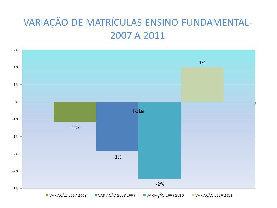 VARIAÇÃO DE MATRÍCULAS ENSINO FUNDAMENTAL- 2007 A 2011