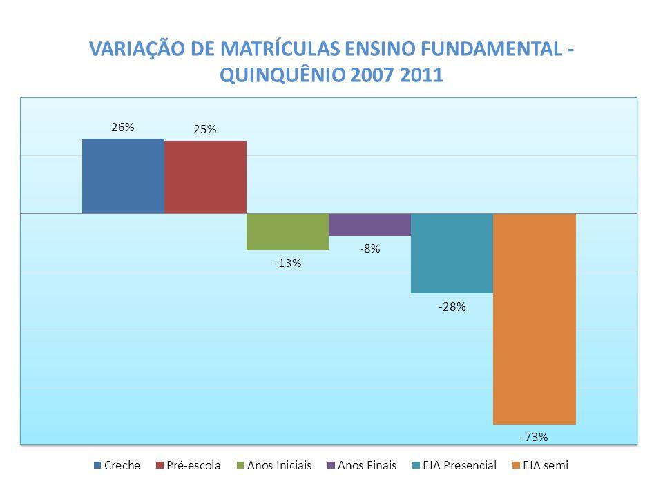 VARIAÇÃO DE MATRÍCULAS ENSINO FUNDAMENTAL - QUINQUÊNIO 2007 2011