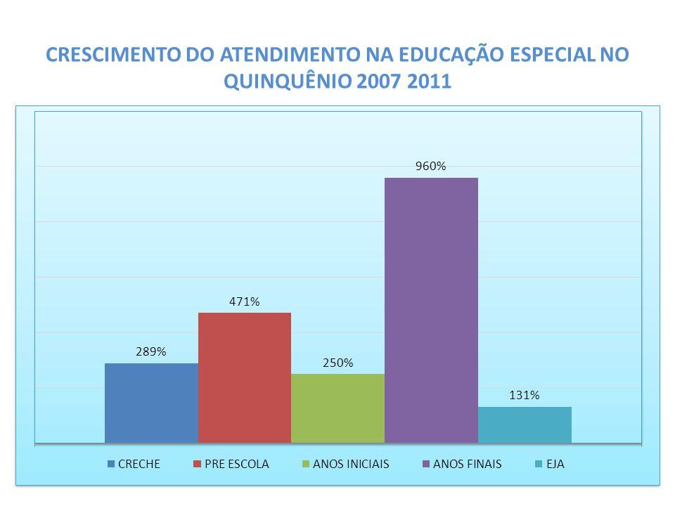 CRESCIMENTO DO ATENDIMENTO NA EDUCAÇÃO ESPECIAL NO QUINQUÊNIO 2007 2011