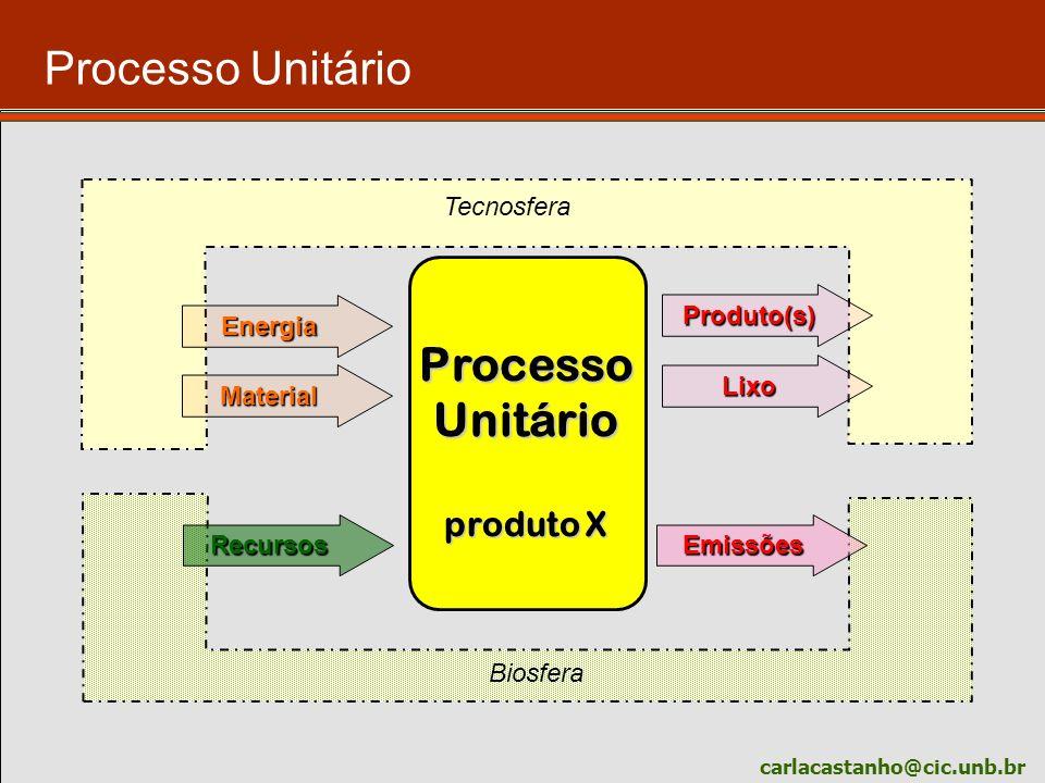 carlacastanho@cic.unb.br Processo Unitário produto X Biosfera Tecnosfera Produto(s) Emissões Lixo Recursos Energia Material