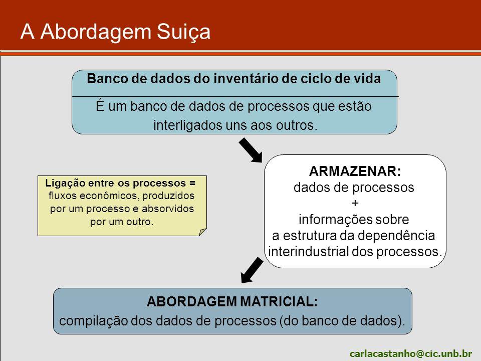 carlacastanho@cic.unb.br O banco de dados suiço: Ecoinvent O Ecoinvent é um sistema de software que permite uma compilação central, gerenciamento, cálculo e acesso aos dados de inventário de ciclo de vida via Internet.
