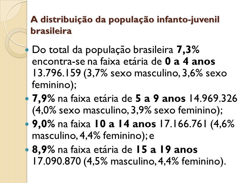 A distribuição da população infanto-juvenil brasileira Do total da população brasileira 7,3% encontra-se na faixa etária de 0 a 4 anos 13.796.159 (3,7