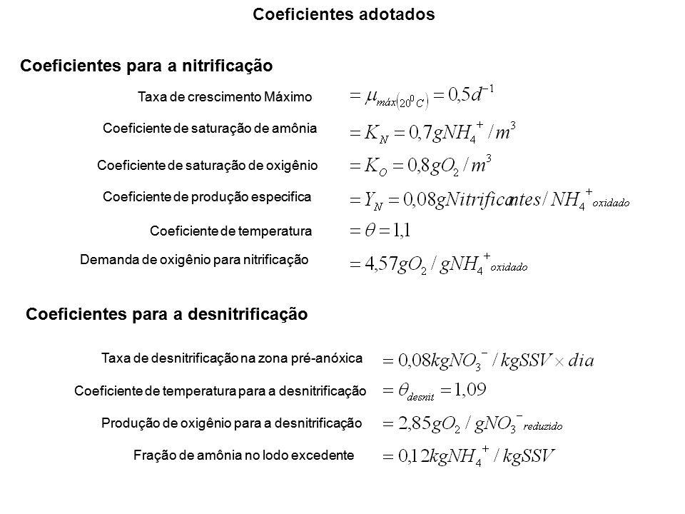 Coeficientes para a desnitrificação Taxa de desnitrificação na zona pré-anóxica Coeficiente de temperatura para a desnitrificação Produção de oxigênio para a desnitrificação Fração de amônia no lodo excedente Taxa de crescimento Máximo Coeficiente de saturação de amônia Coeficiente de produção especifica Coeficiente de saturação de oxigênio Coeficiente de temperatura Demanda de oxigênio para nitrificação Coeficientes para a nitrificação Coeficientes adotados Coeficientes para a desnitrificação Taxa de desnitrificação na zona pré-anóxica Coeficiente de temperatura para a desnitrificação Produção de oxigênio para a desnitrificação Fração de amônia no lodo excedente Taxa de crescimento Máximo Coeficiente de saturação de amônia Coeficiente de produção especifica Coeficiente de saturação de oxigênio Coeficiente de temperatura Demanda de oxigênio para nitrificação Coeficientes para a nitrificação
