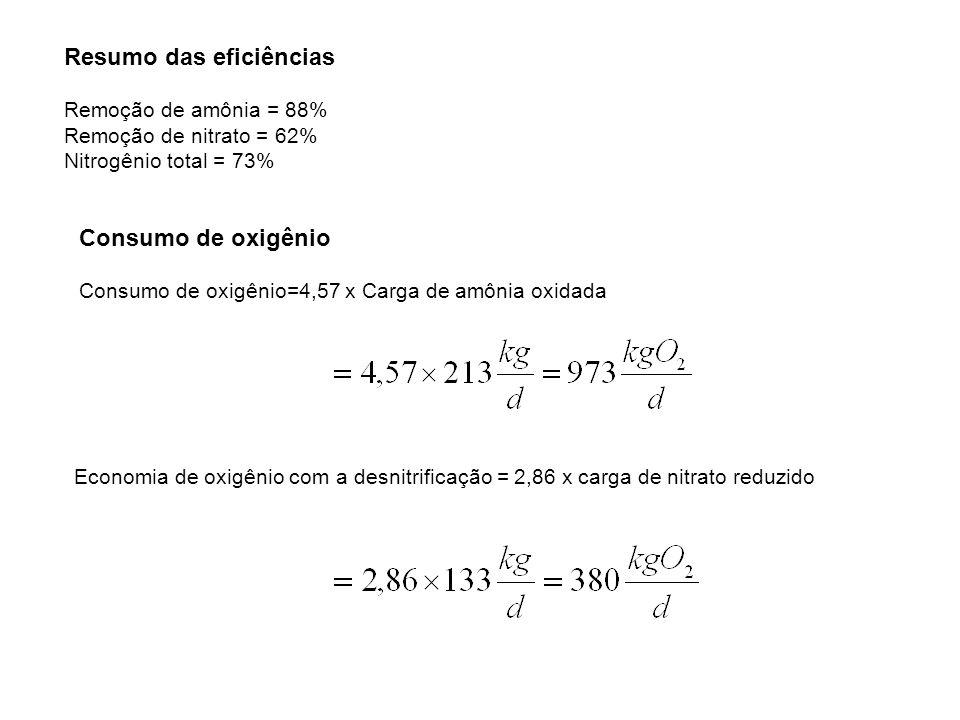 Resumo das eficiências Remoção de amônia = 88% Remoção de nitrato = 62% Nitrogênio total = 73% Consumo de oxigênio Consumo de oxigênio=4,57 x Carga de amônia oxidada Economia de oxigênio com a desnitrificação = 2,86 x carga de nitrato reduzido